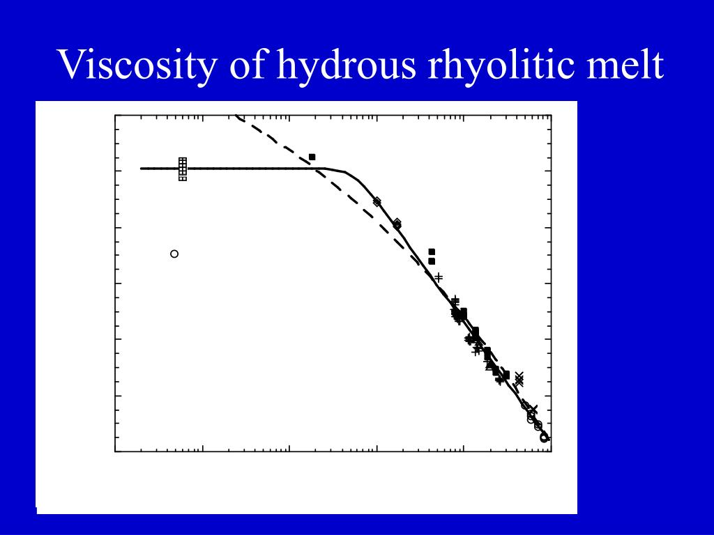 Viscosity of hydrous rhyolitic melt