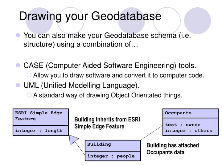 Drawing your Geodatabase