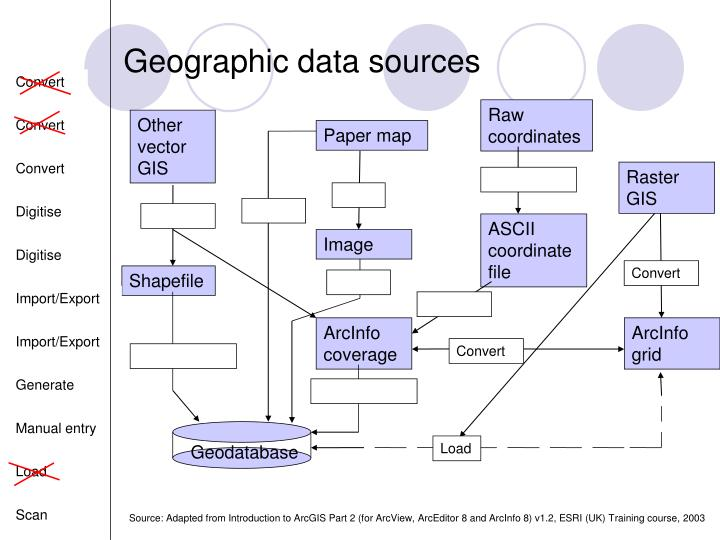Geographic data sources