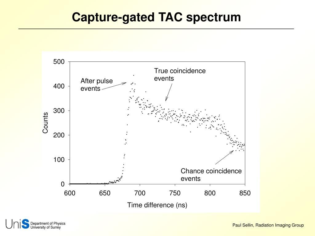 Capture-gated TAC spectrum