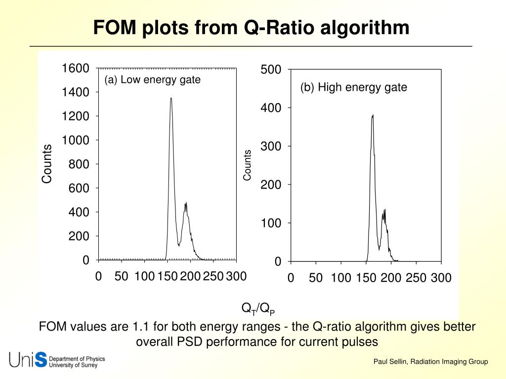 FOM plots from Q-Ratio algorithm