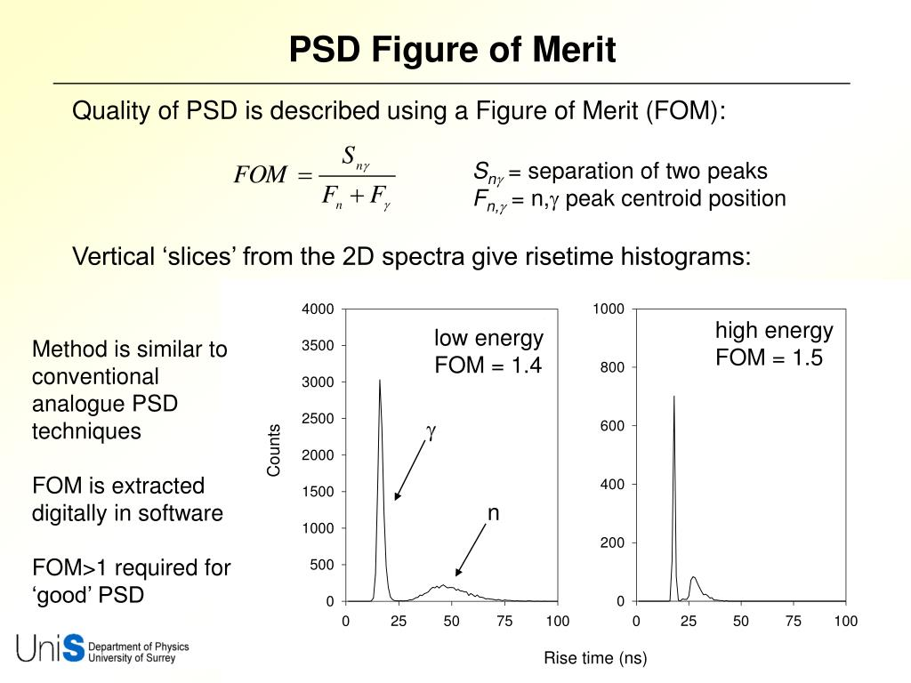 PSD Figure of Merit