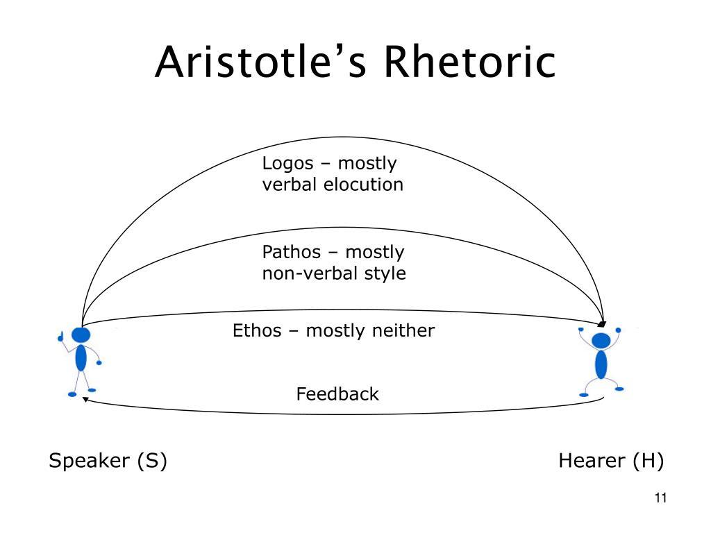 Aristotle's Rhetoric