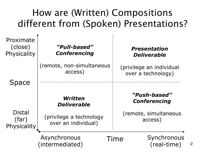 How are written compositions different from spoken presentations