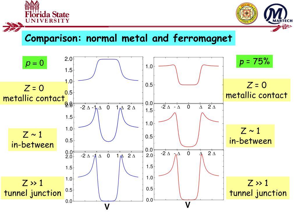 Comparison: normal metal and ferromagnet