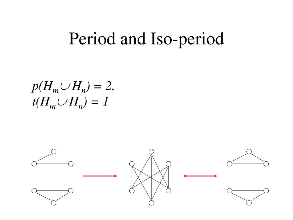Period and Iso-period