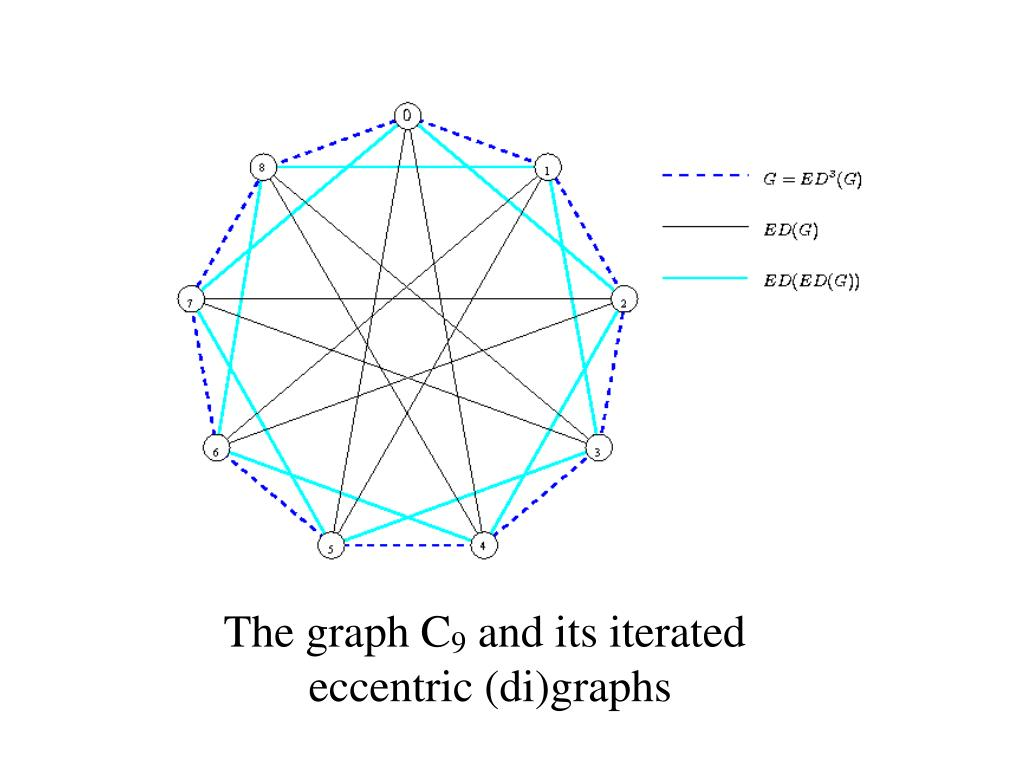 The graph C