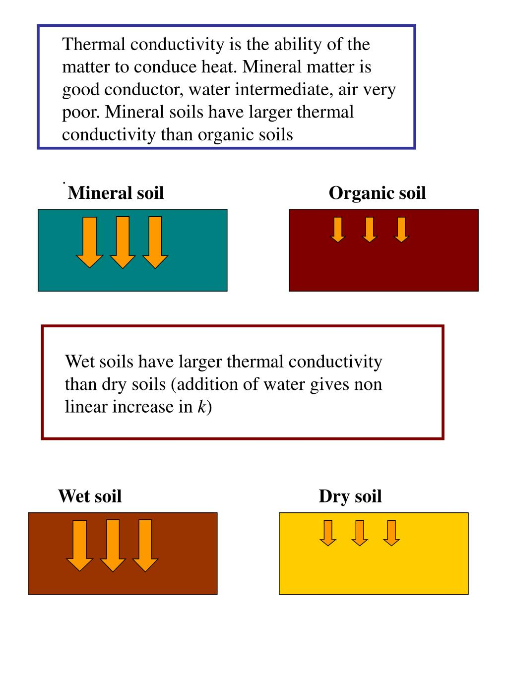 Thermal conductivity is the ability of the matter to conduce heat. Mineral matter is good conductor, water intermediate, air very poor. Mineral soils have larger thermal conductivity than organic soils