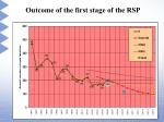 outcome of the first stage of the rsp15