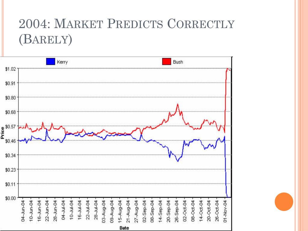 2004: Market Predicts Correctly (Barely)
