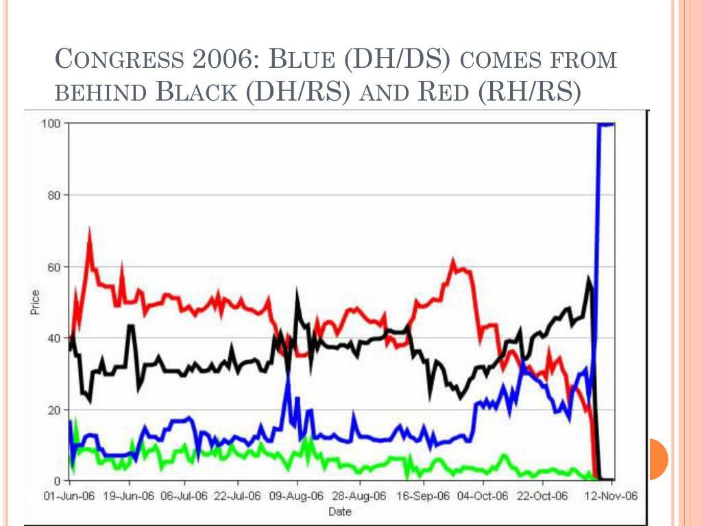 Congress 2006: Blue (DH/DS) comes from behind Black (DH/RS) and Red (RH/RS)