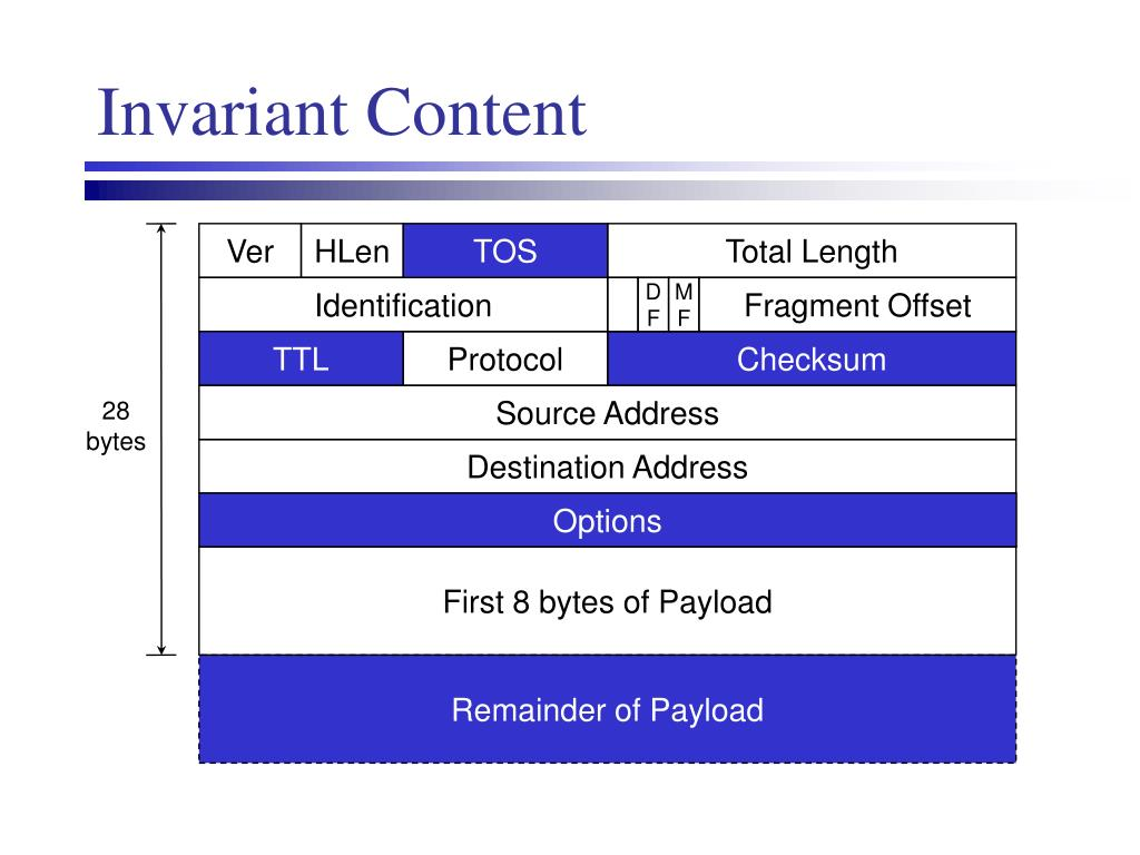 Invariant Content