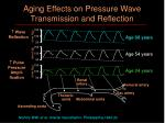 aging effects on pressure wave transmission and reflection