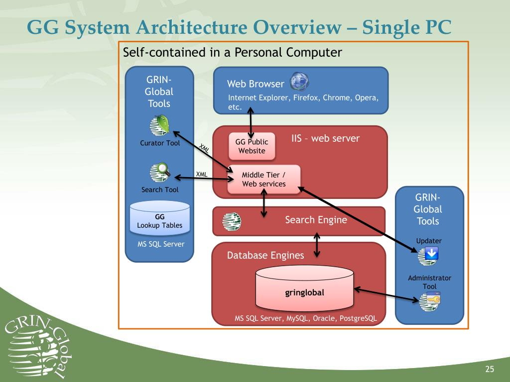 GG System Architecture Overview – Single PC