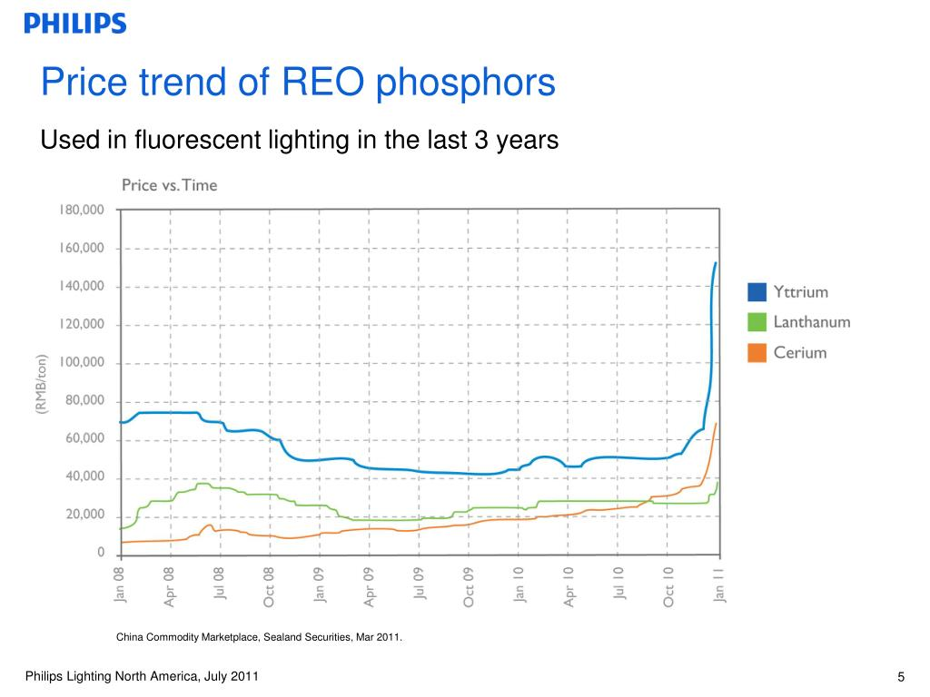 Price trend of REO phosphors