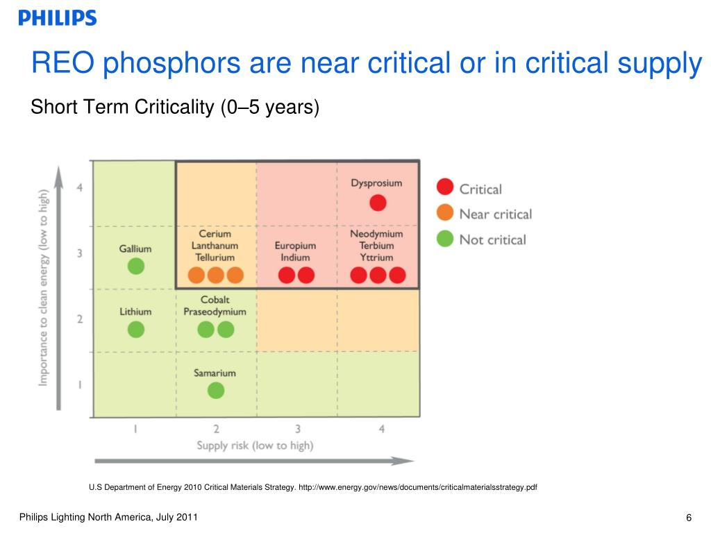 REO phosphors are near critical or in critical supply