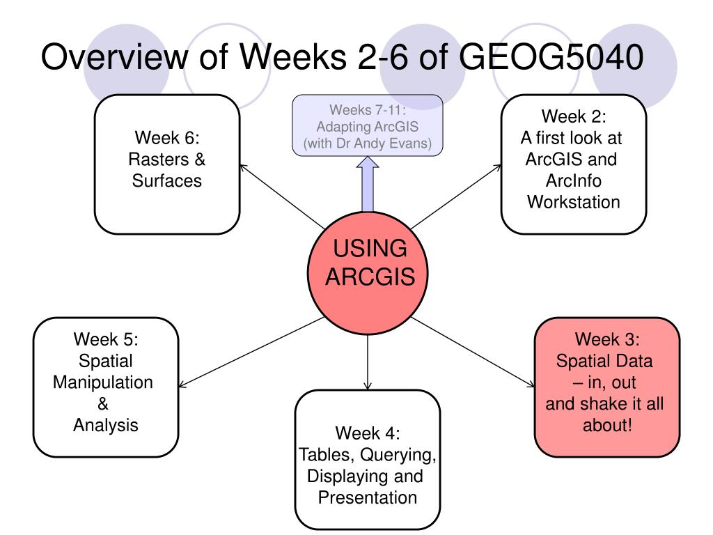 Overview of Weeks 2-6 of GEOG5040