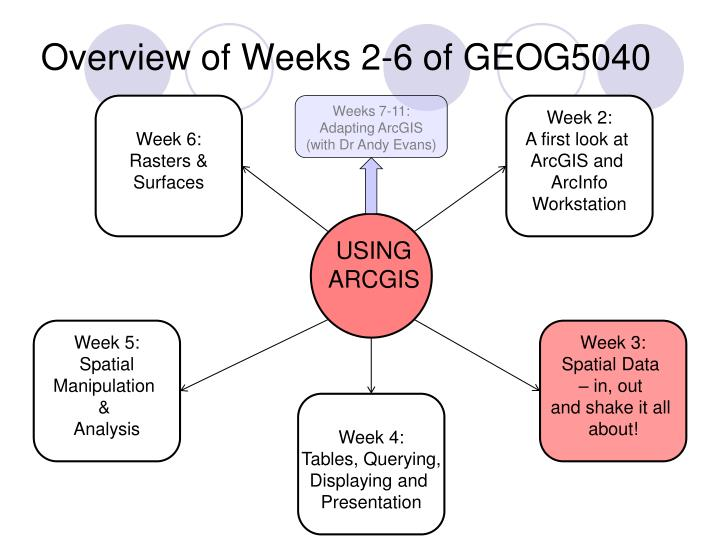 Overview of weeks 2 6 of geog5040