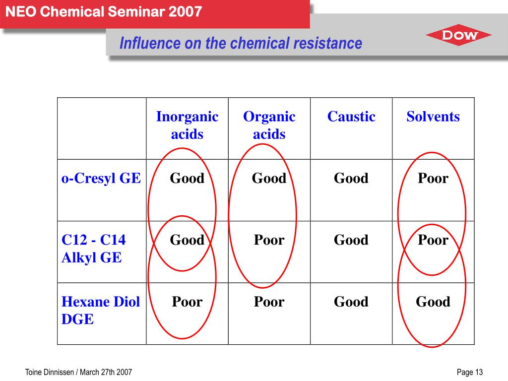 Influence on the chemical resistance