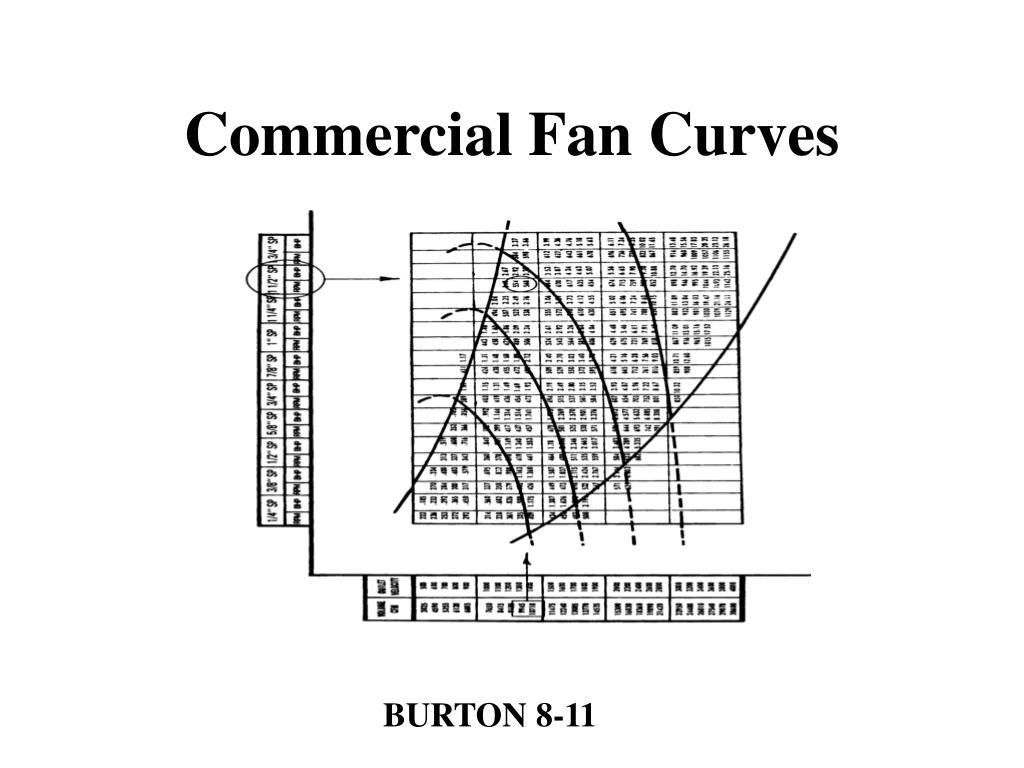 Commercial Fan Curves