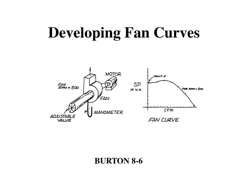Developing Fan Curves
