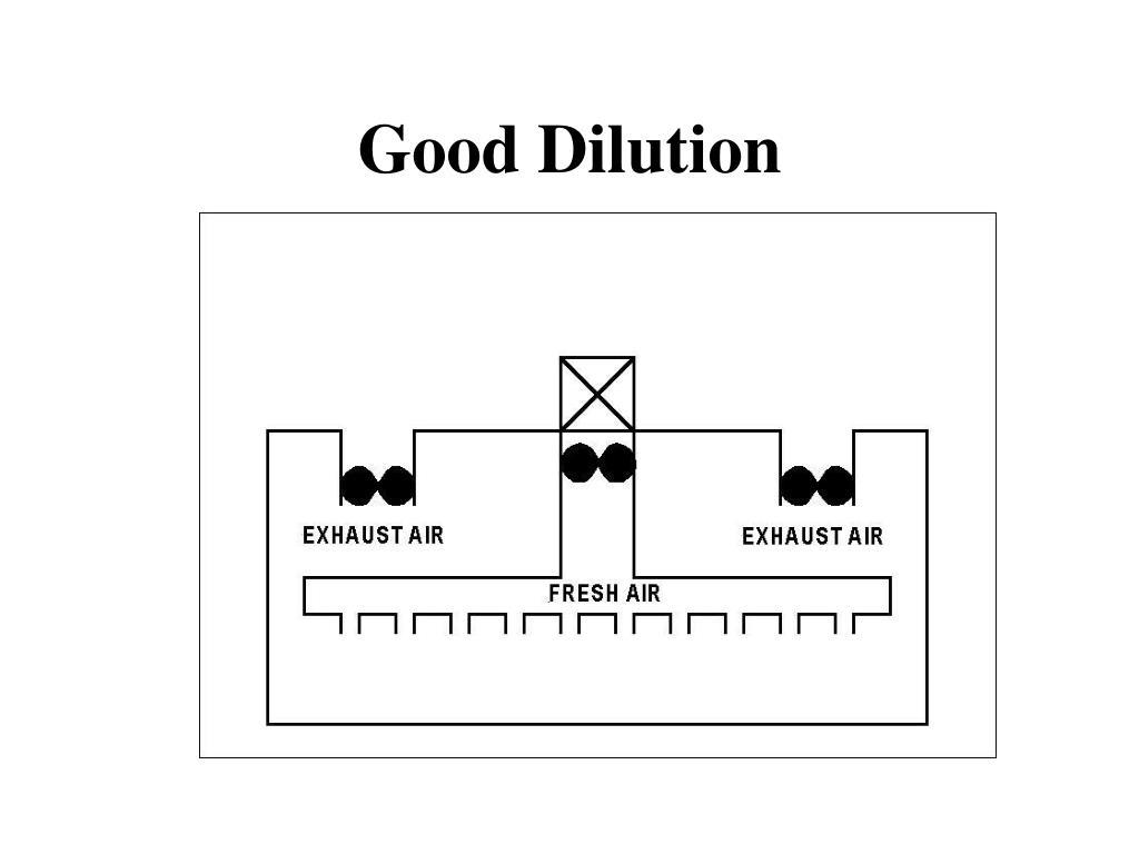 Good Dilution