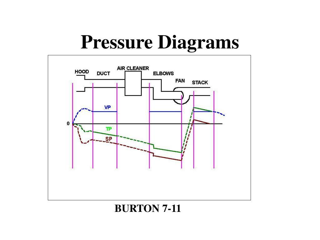 Pressure Diagrams