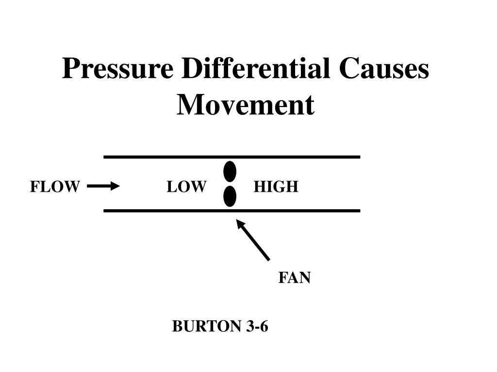 Pressure Differential Causes Movement
