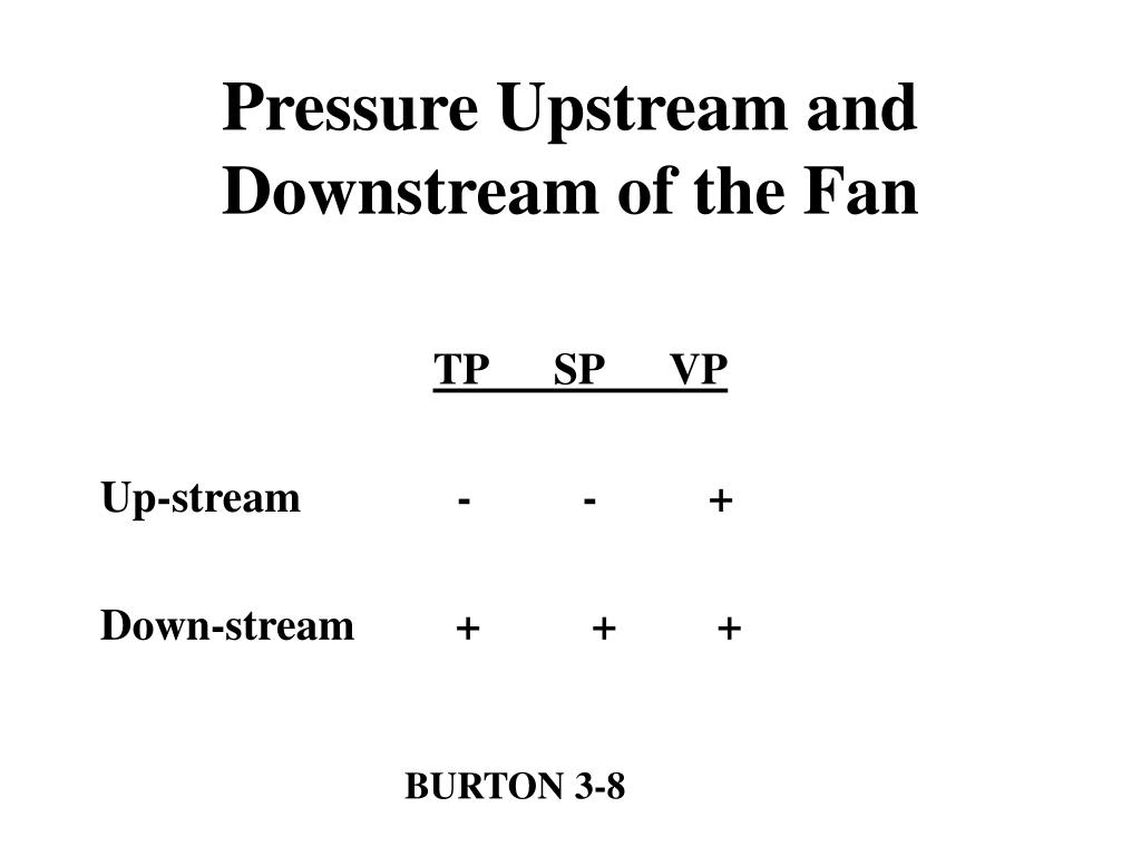 Pressure Upstream and Downstream of the Fan