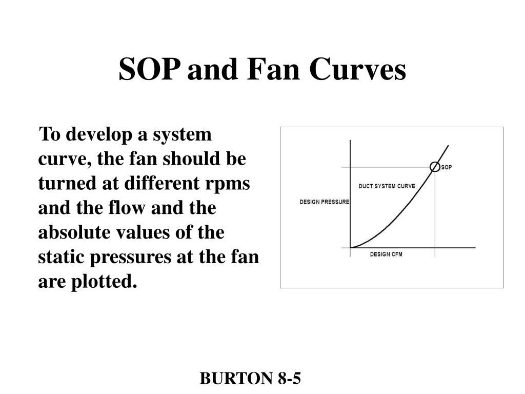 SOP and Fan Curves