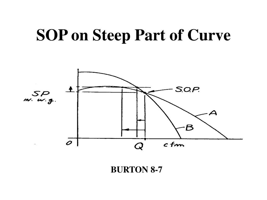 SOP on Steep Part of Curve