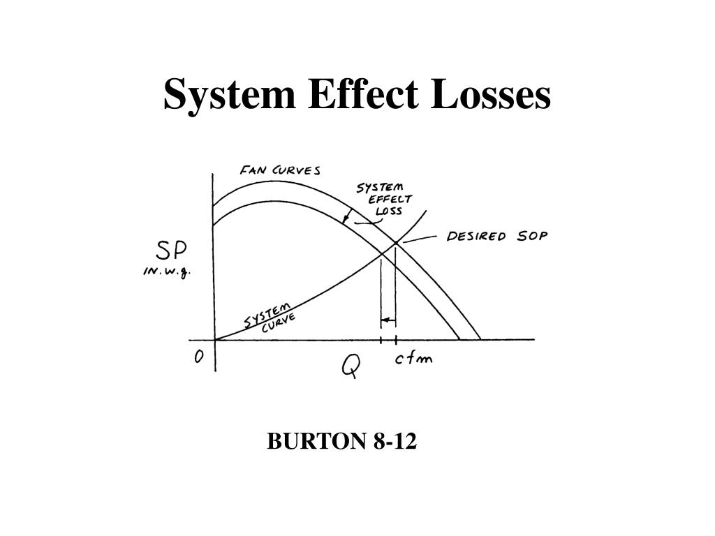 System Effect Losses