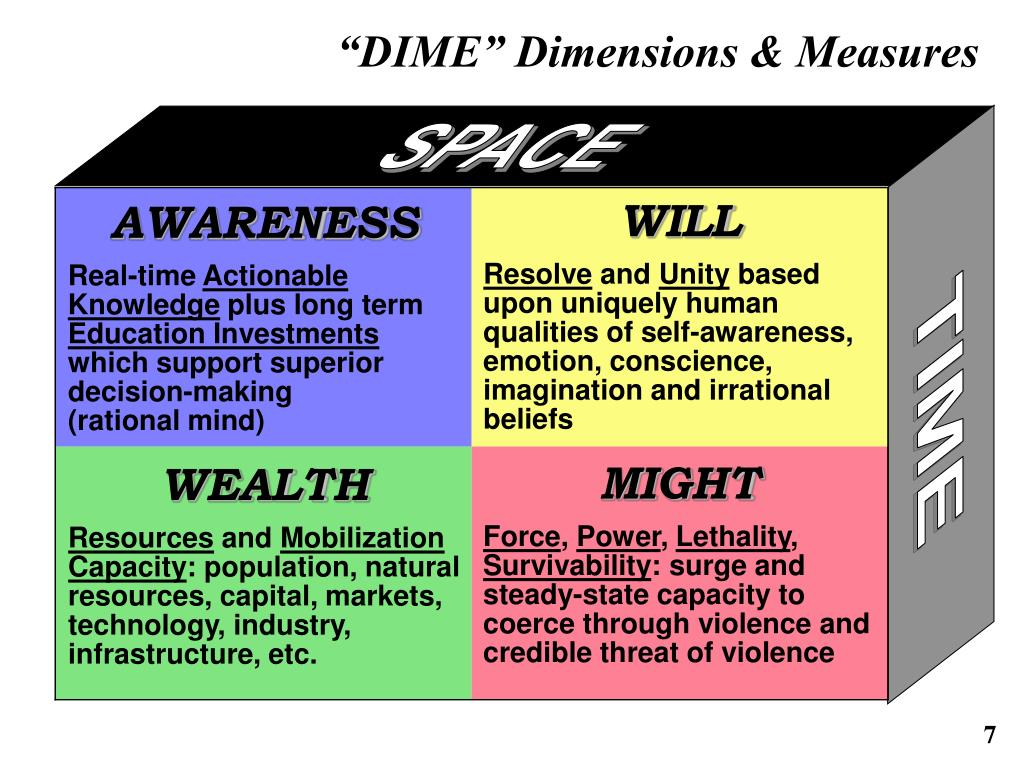 """DIME"" Dimensions & Measures"