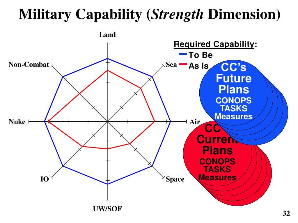 Military Capability (