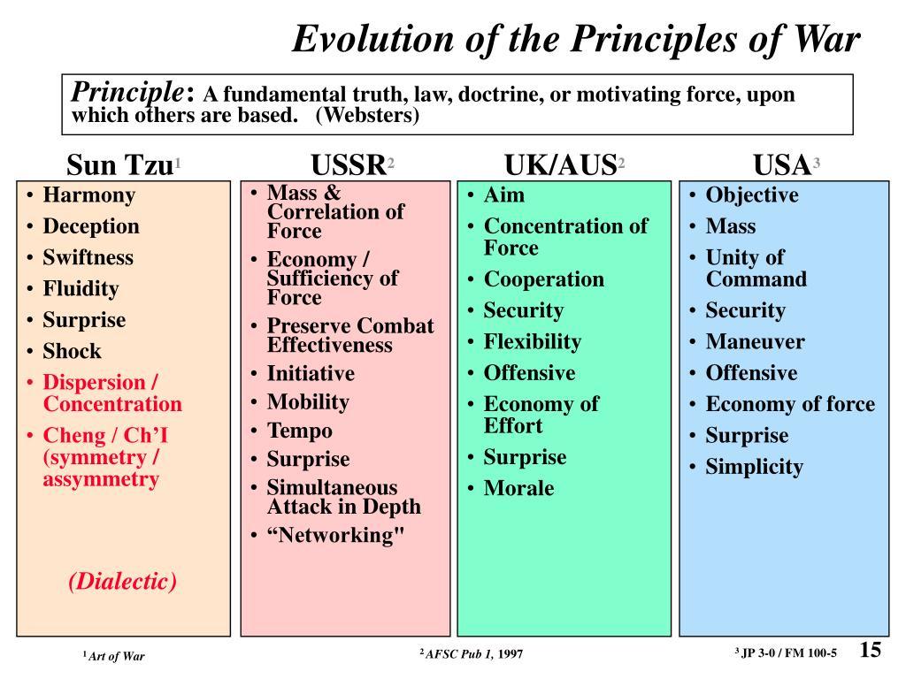 Mass & Correlation of Force