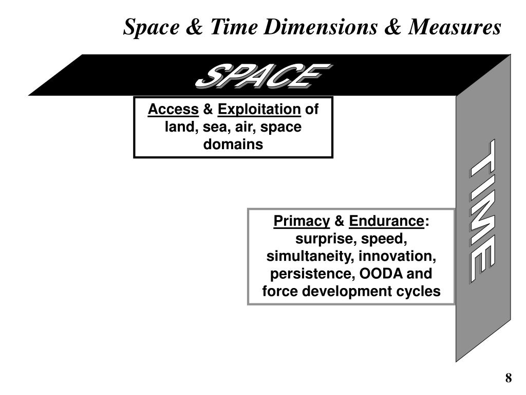 Space & Time Dimensions & Measures