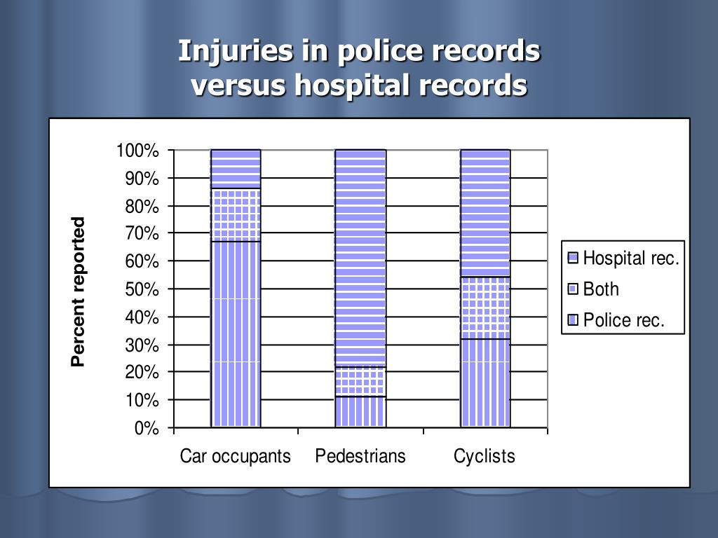 Injuries in police records
