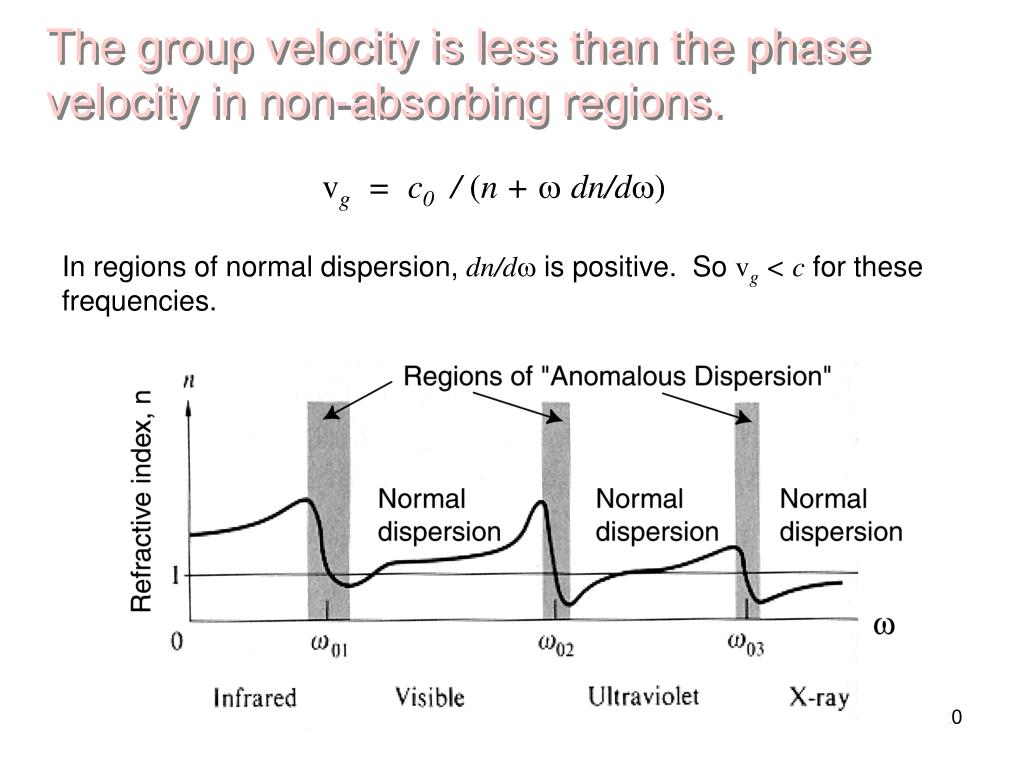 The group velocity is less than the phase velocity in non-absorbing regions.