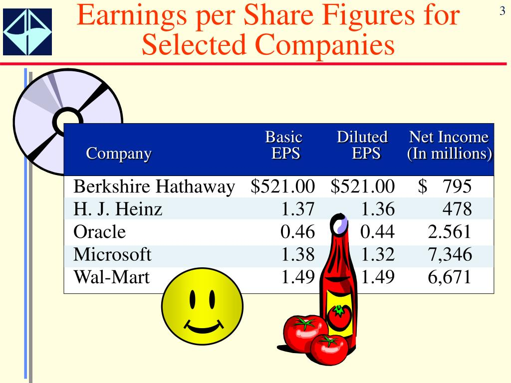 Earnings per Share Figures for Selected Companies
