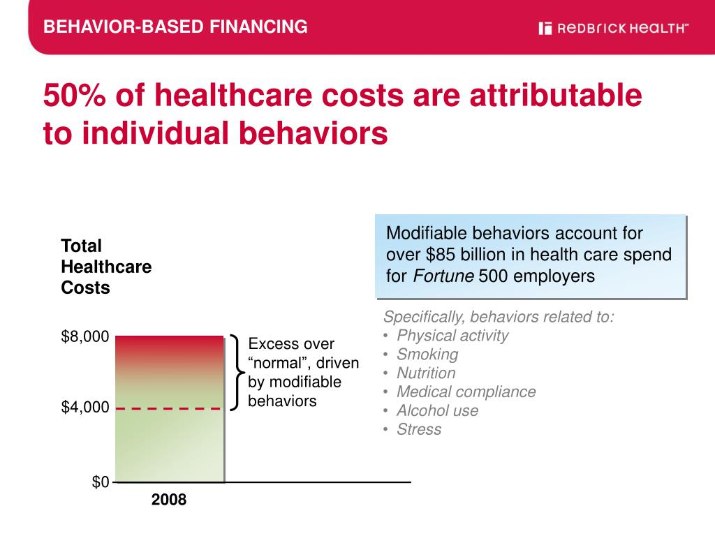 Modifiable behaviors account for over $85 billion in health care spend for