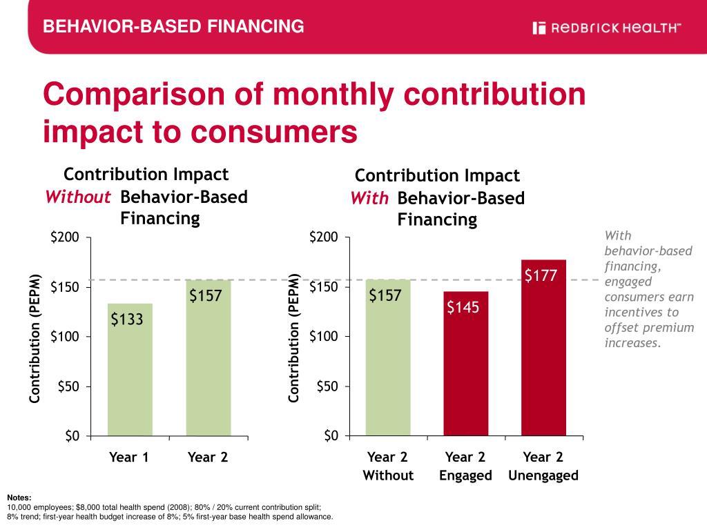Contribution Impact