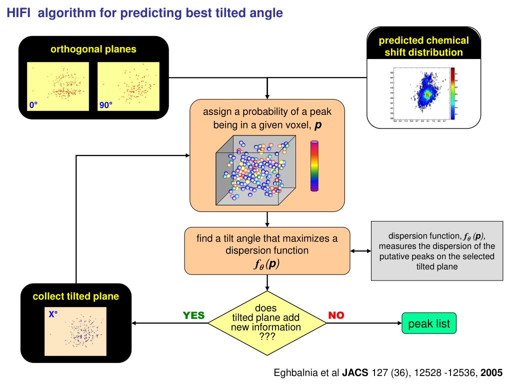 predicted chemical shift distribution