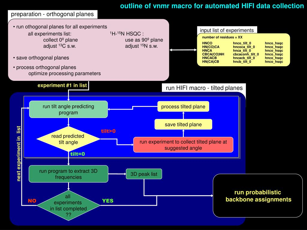 outline of vnmr macro for automated HIFI data collection