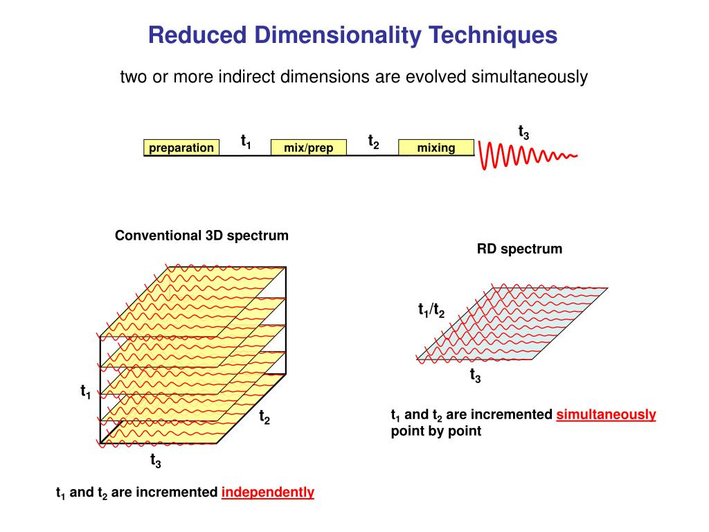 Conventional 3D spectrum