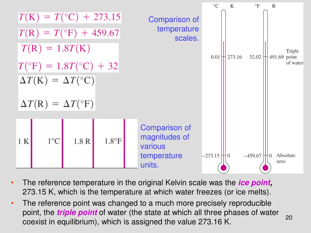 Comparison of temperature scales.