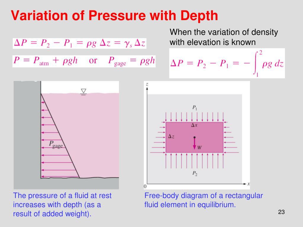 Variation of Pressure with Depth