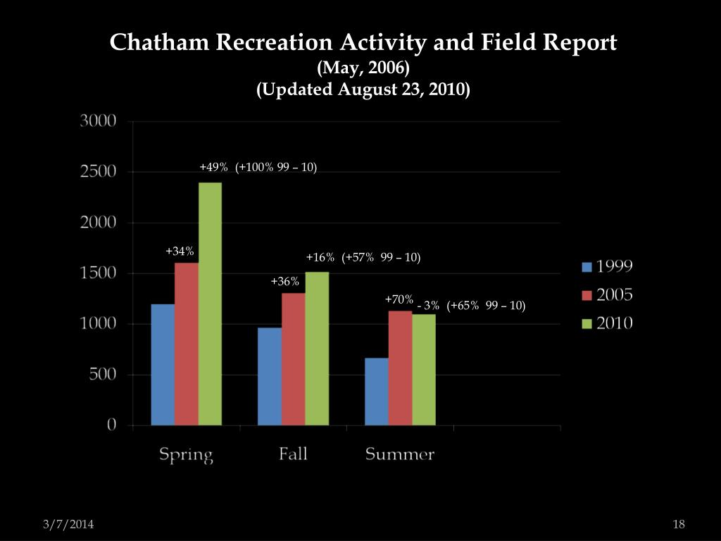 Chatham Recreation Activity and Field Report