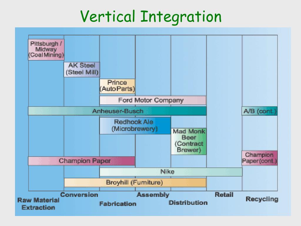 PPT - Supply Chain Management PowerPoint Presentation - ID