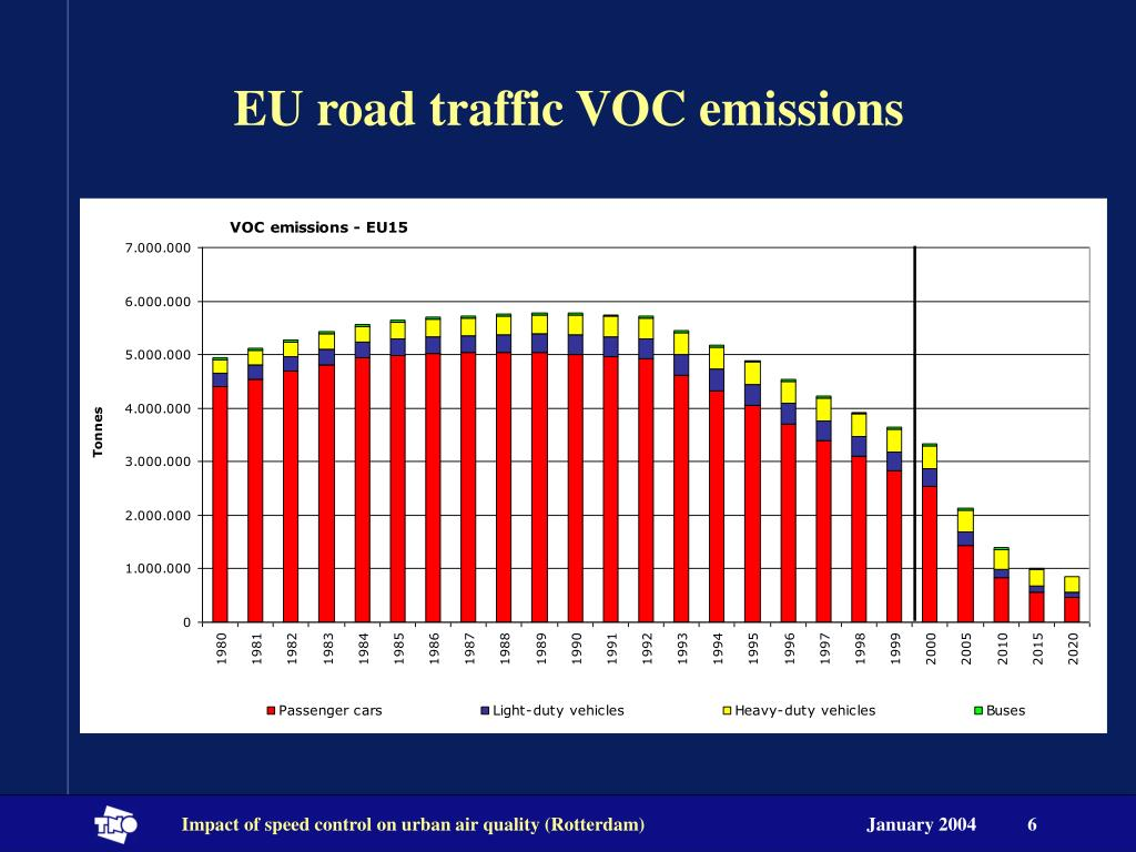 EU road traffic VOC emissions