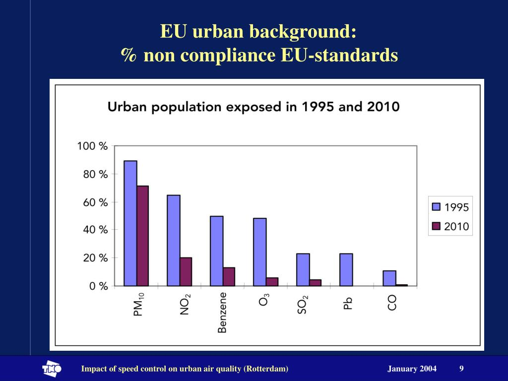EU urban background: